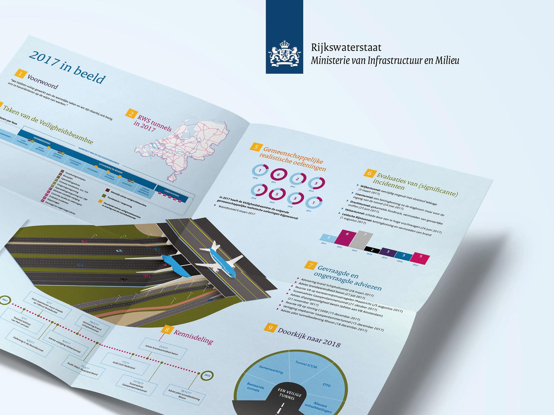 Rijkswaterstaat jaarverslag
